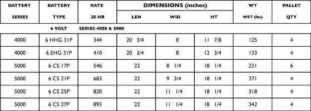 Rolls Surrette Battery Specifications Table
